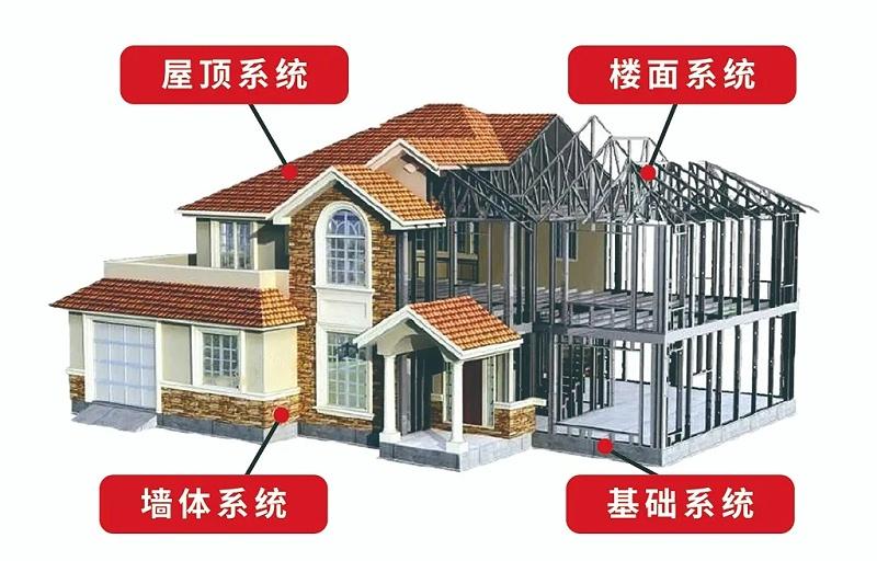 云南心力轻钢房屋有限公司
